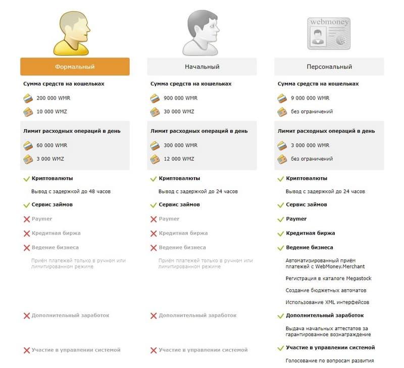 Виды аттестатов WebMoney
