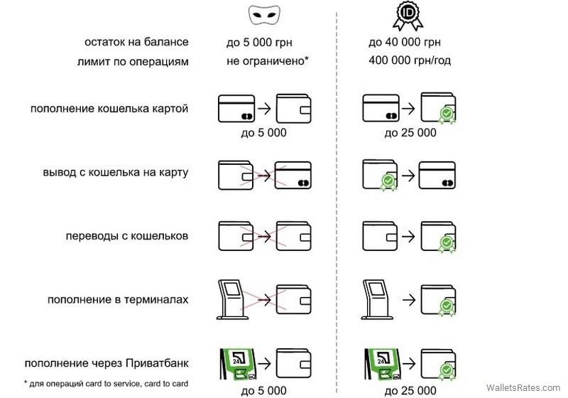 Сравнение анонимного и идентифицированного кошелька Global24