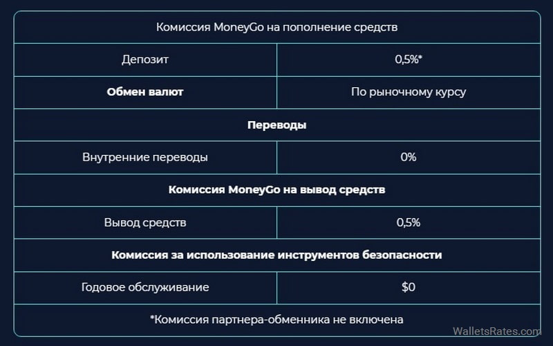 Комиссии Money Go