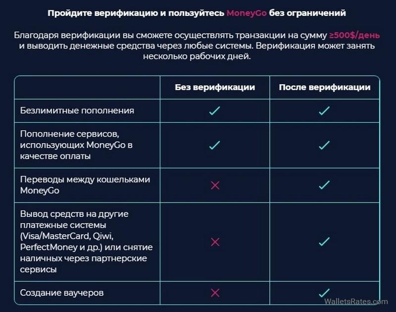 MoneyGo верификация аккаунта